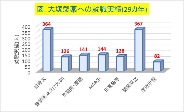 大塚製薬への大学群別の就職実績(29カ年)