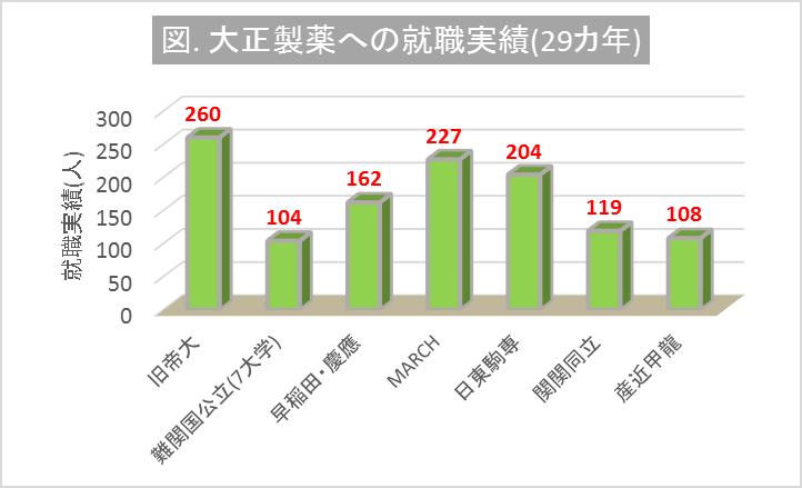 大正製薬への大学群別の就職実績(29カ年)