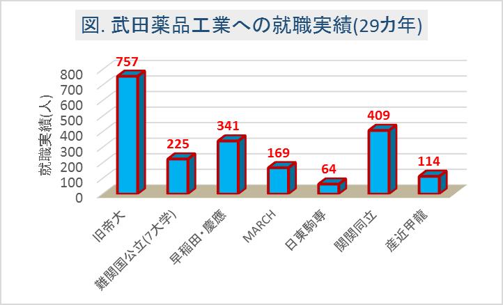 武田薬品工業への大学群別の就職実績(29カ年)