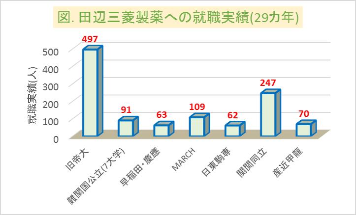 田辺三菱製薬への大学群別の就職実績(29カ年)