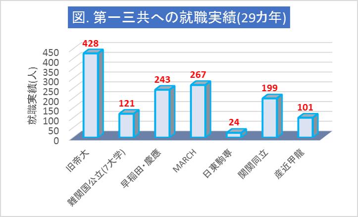 第一三共への大学群別の就職実績(29カ年)