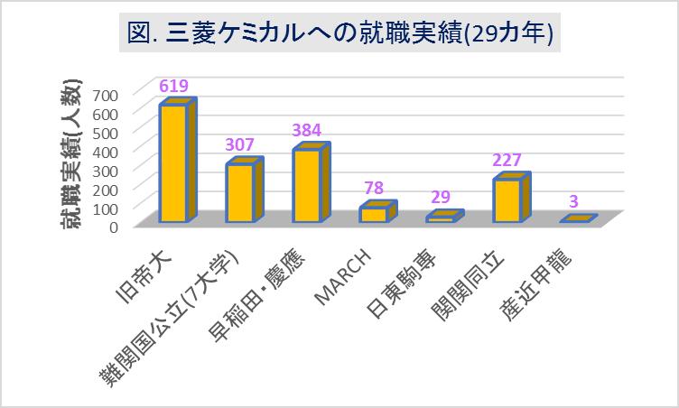 三菱ケミカルへの大学群別の就職実績(29カ年)