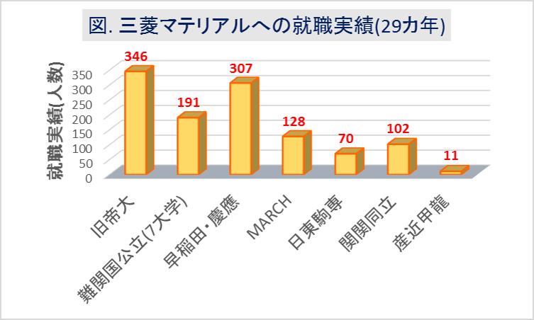 三菱マテリアル_大学群別の就職実績(29カ年)