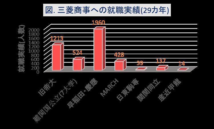 三菱商事への大学群別の就職実績(29カ年)