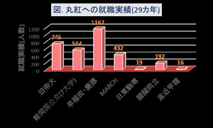 丸紅への大学群別の就職実績(29カ年)