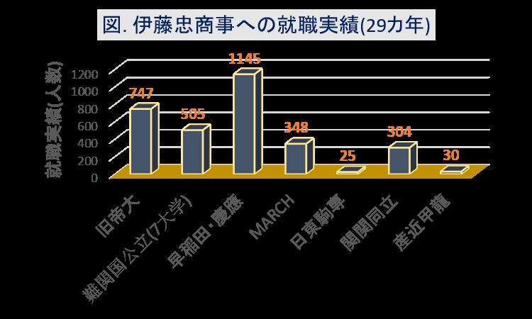 伊藤忠商事への大学群別の就職実績(29カ年)