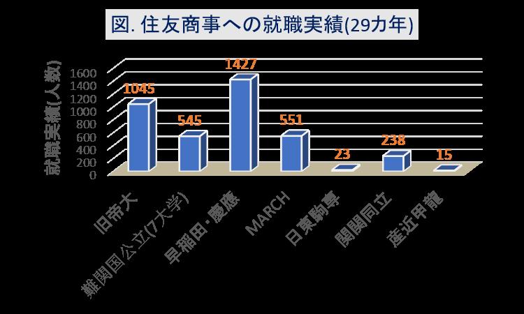 住友商事への大学群別の就職実績(29カ年)