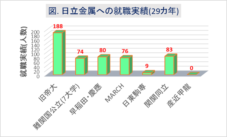 日立金属_大学群別の就職実績(29カ年)