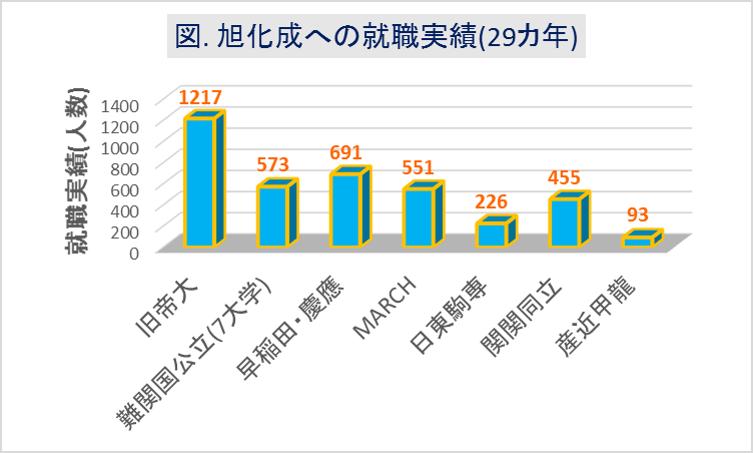 旭化成への大学群別の就職実績(29カ年)