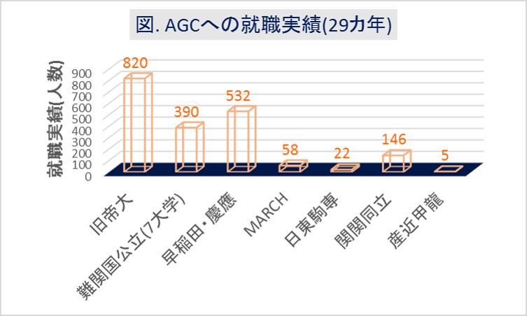 AGC(旧旭硝子)への大学群別の就職実績(29カ年)
