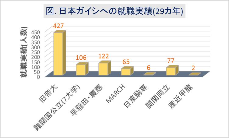 日本ガイシへの大学群別の就職実績(29カ年)