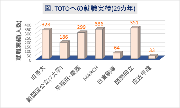 TOTOへの大学群別の就職実績(29カ年)