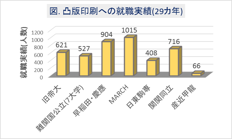 凸版印刷への大学群別の就職実績(29カ年)_2