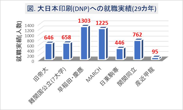大日本印刷(DNP)への大学群別の就職実績(29カ年)