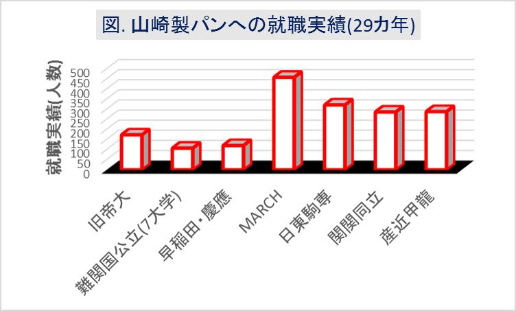 山崎製パン_大学群別の就職実績(29カ年)
