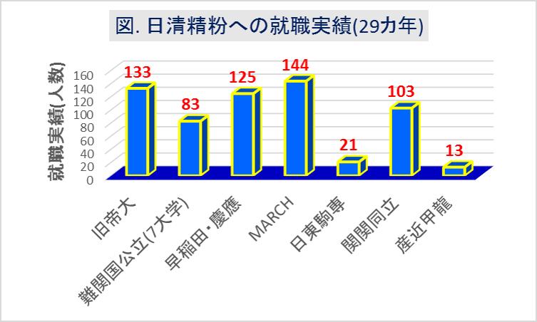 日清製粉_大学群別の就職実績(29カ年)