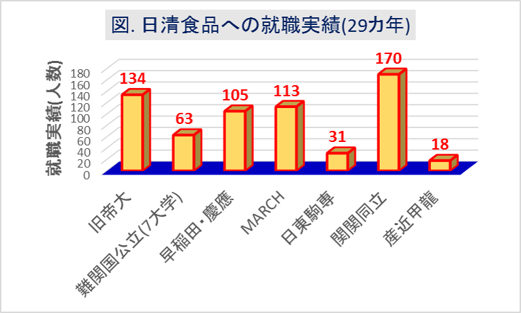日清食品_大学群別の就職実績(29カ年)