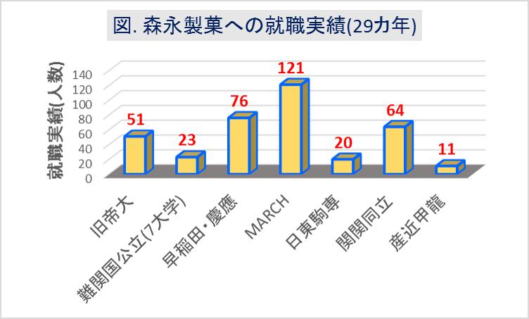 森永製菓_大学群別の就職実績(29カ年)