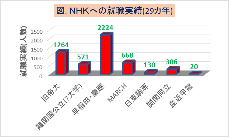 NHKへの大学群別の就職実績(29カ年)