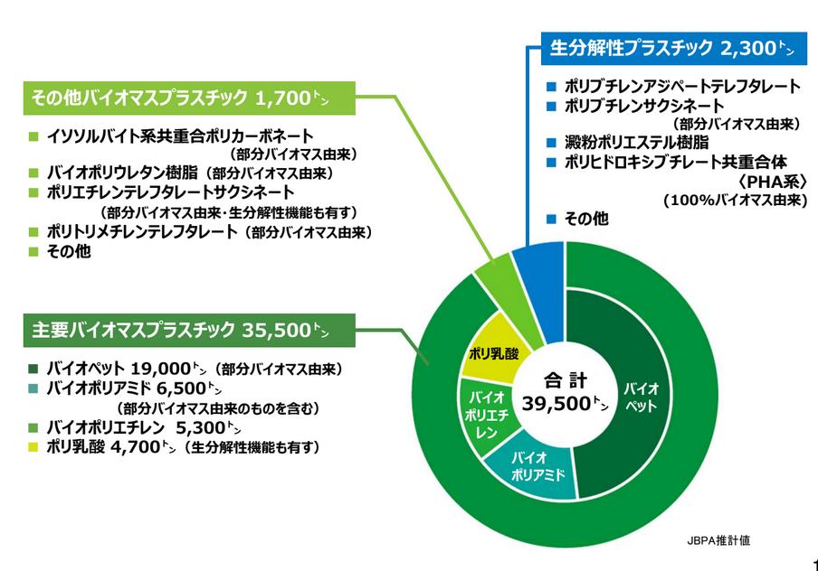 日本のバイオプラスチックの出荷量2017年度(JBPA)