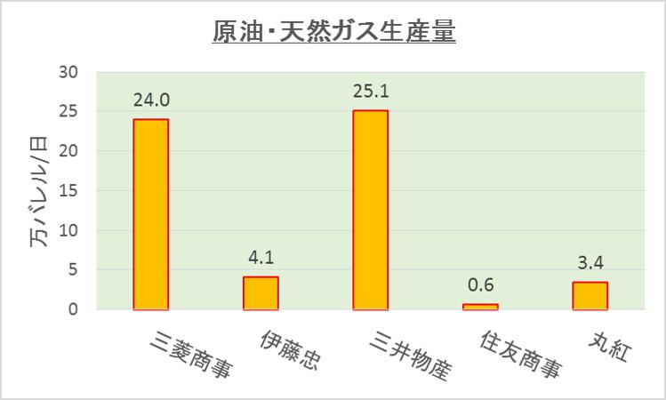 総合商社の原油・天然ガス生産量比較(2018年度)