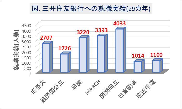 三井住友銀行への大学群別の就職実績(29カ年)
