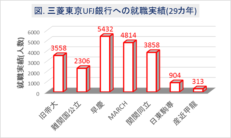 三菱東京UFJ銀行への大学群別の就職実績(29カ年)