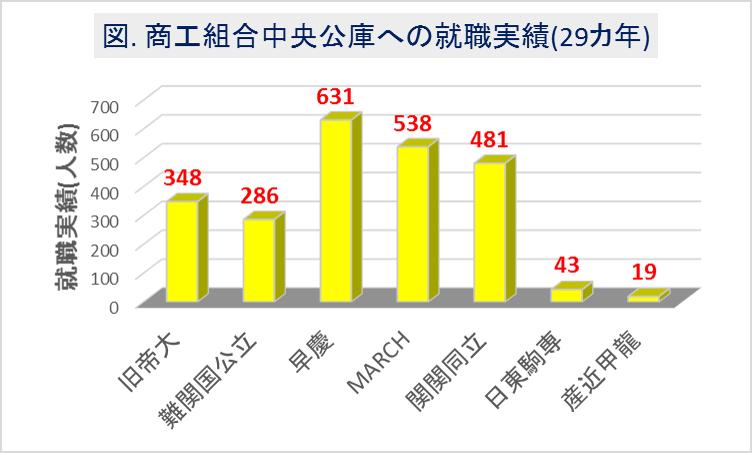 商工中央公庫への大学群別の就職実績(29カ年)