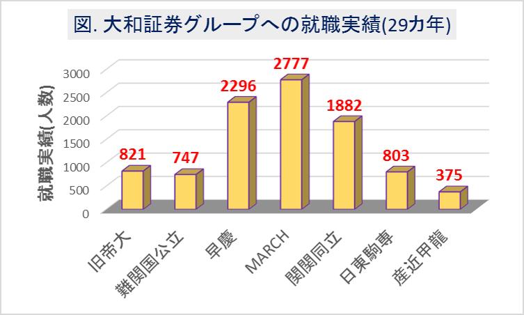 大和証券グループへの大学群別の就職実績(29カ年)