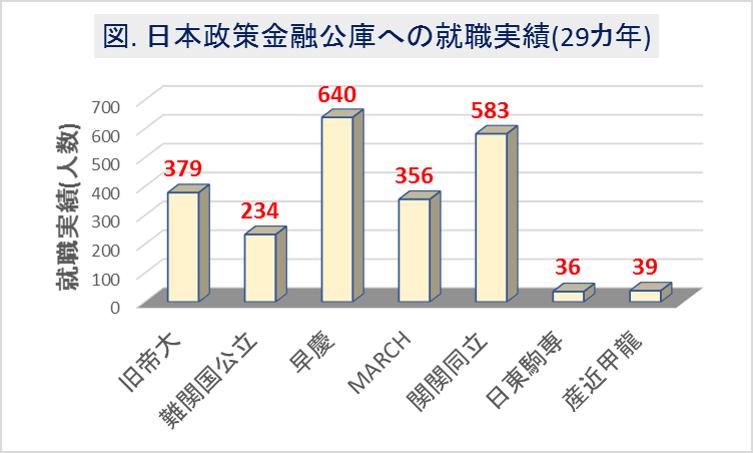 日本政策金融公庫への大学群別の就職実績(29カ年)1