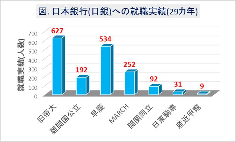 日本銀行(日銀)への大学群別の就職実績(29カ年)