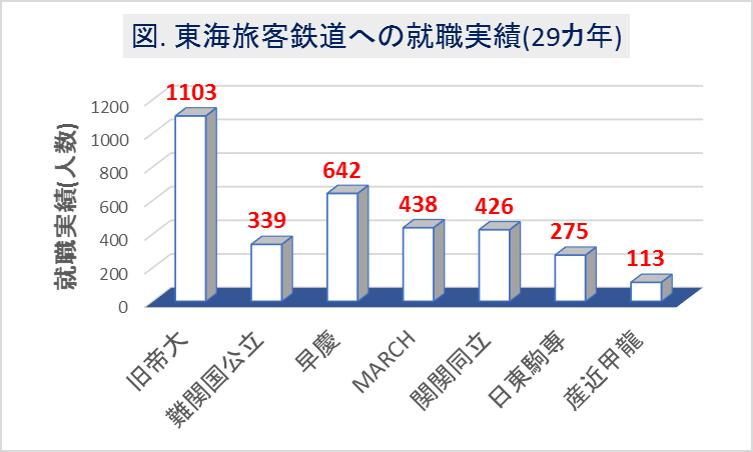 東海旅客鉄道(JR東海)への大学群別の就職実績(29カ年)1