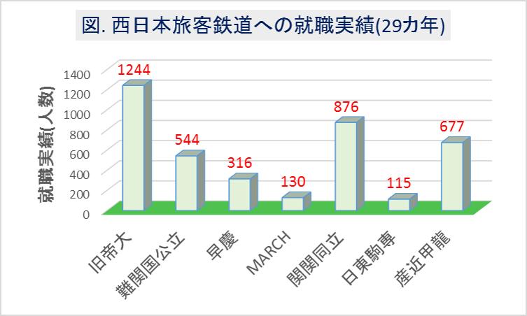 西日本旅客鉄道(JR西)への大学群別の就職実績(29カ年)1