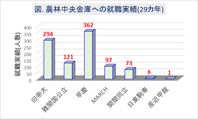 農林中央金庫への大学群別の就職実績(29カ年)1