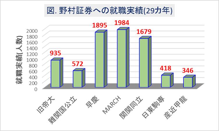 野村証券への大学群別の就職実績(29カ年)