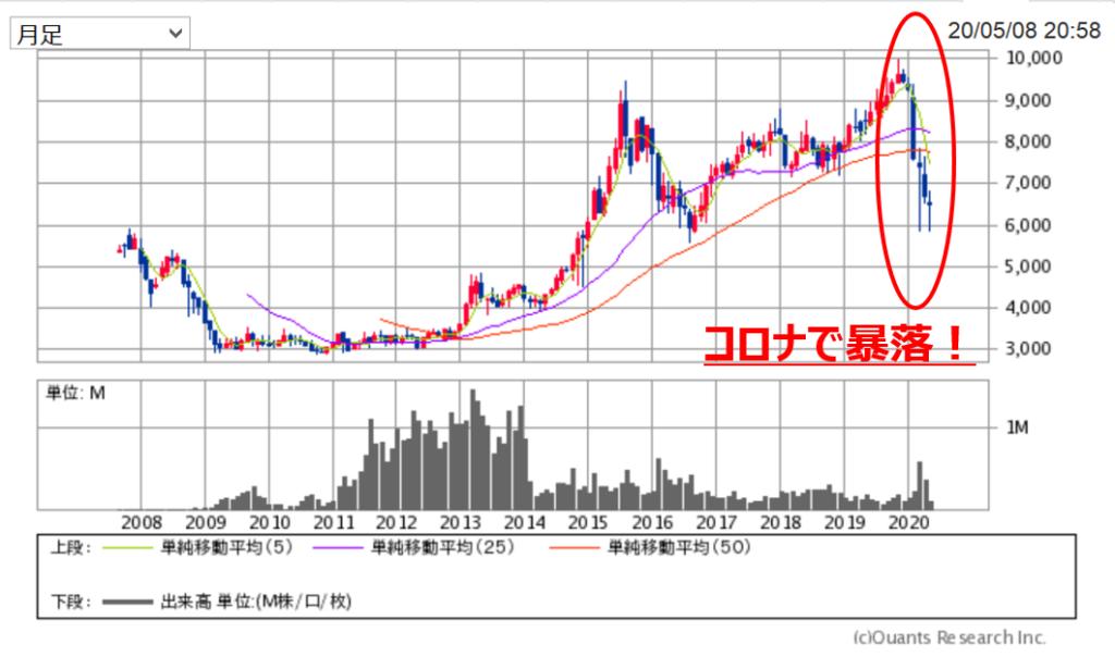 JR西日本株のチャート(20200508時点)1