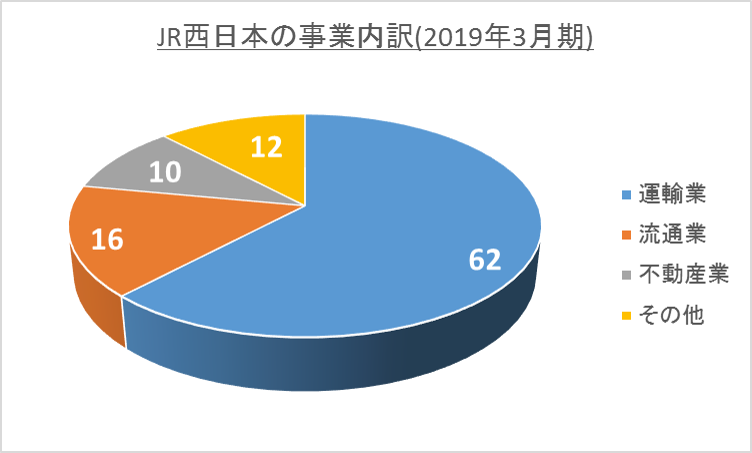 JR西日本株の事業内容内訳(201903)