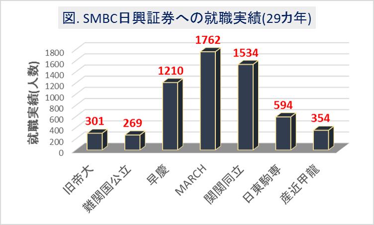 SMBC日興証券への大学群別の就職実績(29カ年)