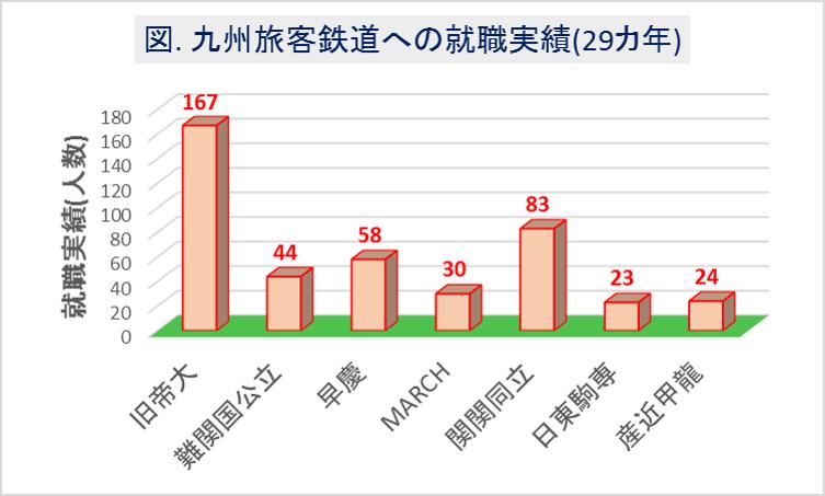 九州旅客鉄道(JR九州)への大学群別の就職実績(29カ年)