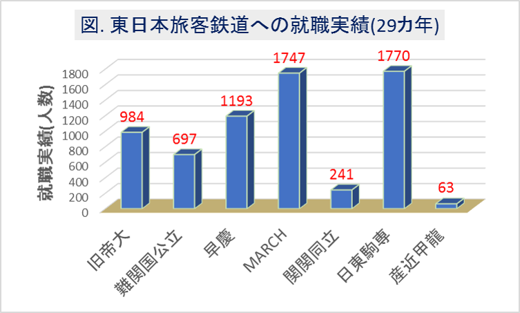東日本旅客鉄道(JR東)への大学群別の就職実績(29カ年)1