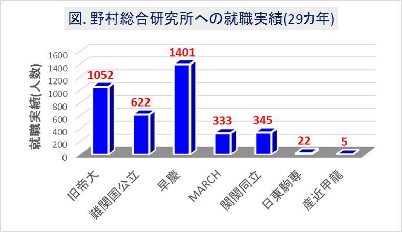 野村総合研究所(野村総研)への大学群別の就職実績(29カ年)1