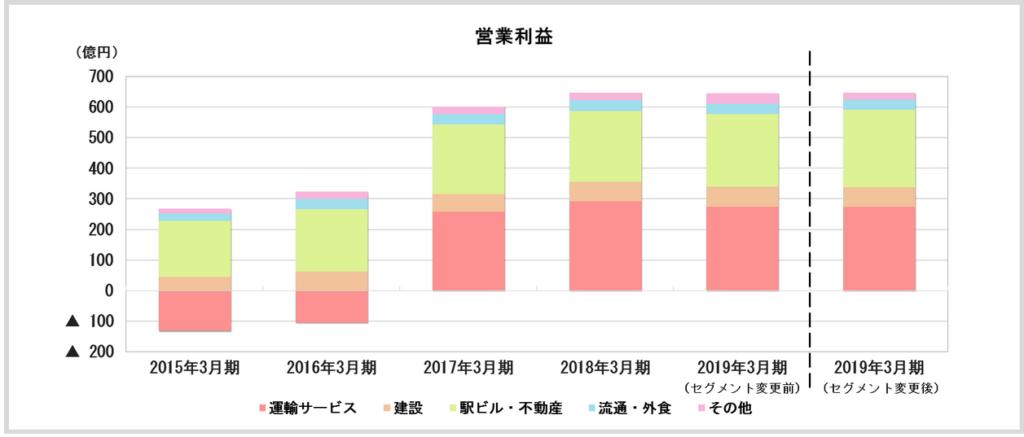 JR九州_セグメント別営業利益(2015_2019)