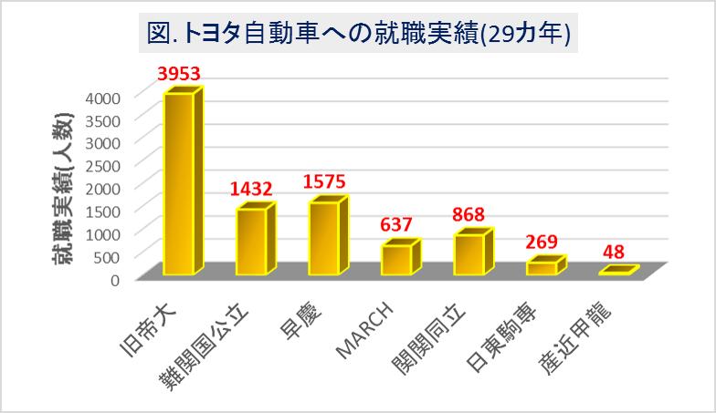 トヨタ自動車_大学群別の就職実績(29カ年)
