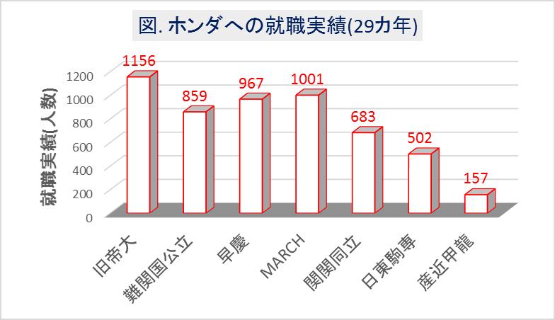 ホンダ(本田技研工業)_大学群別の就職実績(29カ年)