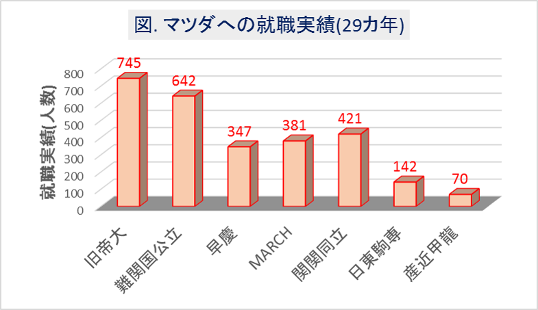マツダ_大学群別の就職実績(29カ年)