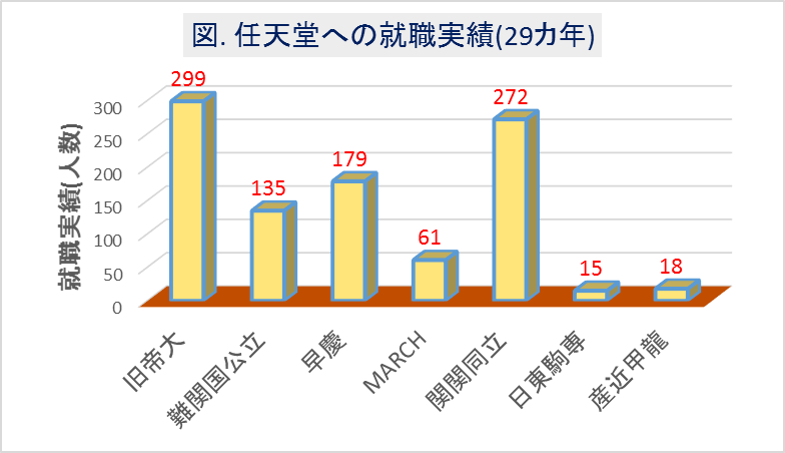 任天堂への大学群別の就職実績(29カ年)