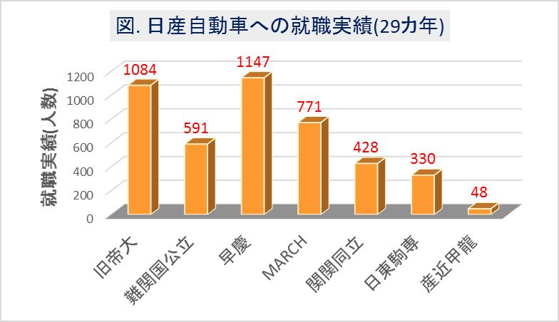 日産自動車_大学群別の就職実績(29カ年)