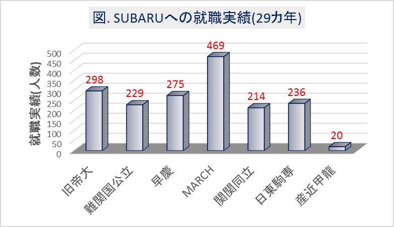 SUBARU_大学群別の就職実績(29カ年)