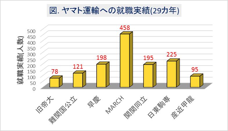 ヤマト運輸への大学群別の就職実績(29カ年)