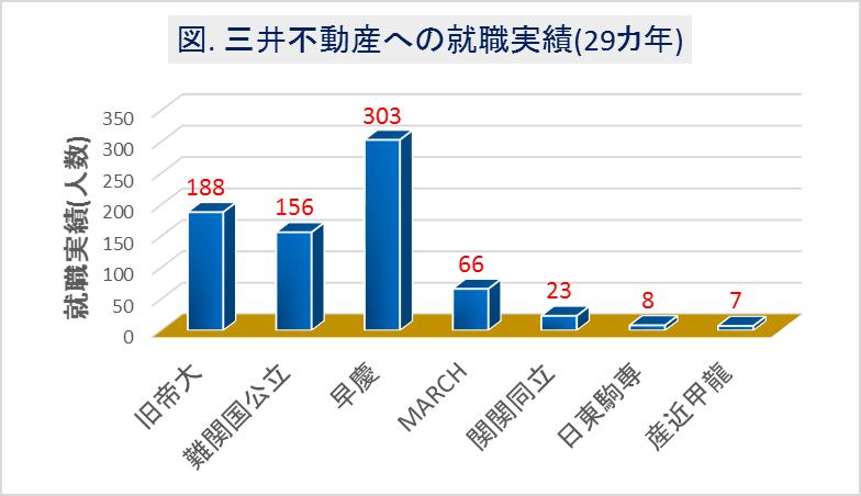 三井不動産への大学群別の就職実績(29カ年)